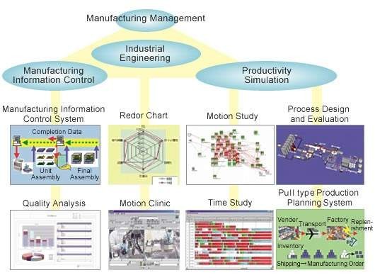 Toshiba's manufacturing information control, production planning and process design and evaluation systems. (Courtesy Toshiba).