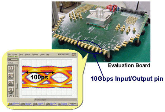 Evaluation board for Fujitsu's CMOS 10Gbit/s Parallel Transmissions interface for standard logic LSI devices.