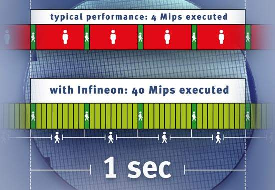 Infineon's 'virtual' microcontrollers attempt to leapfrog Moore's law, increasing electronic system performance while reducing costs.