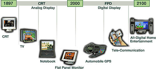 TFT LCD screens are targeting several major applications, from TV sets and computers to car navigation and entertainment systems.