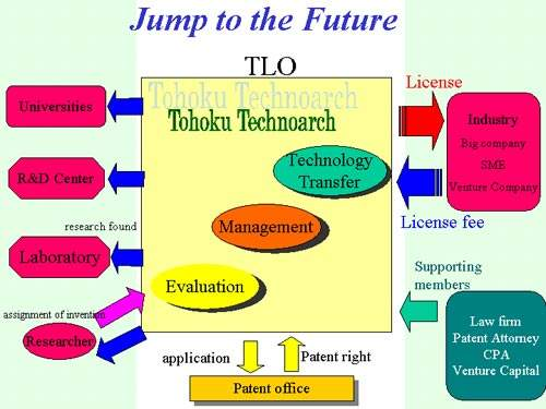 Tohoku Technoarch deals with commercial aspects like technology transfer, patenting and intellectual assets for the university.