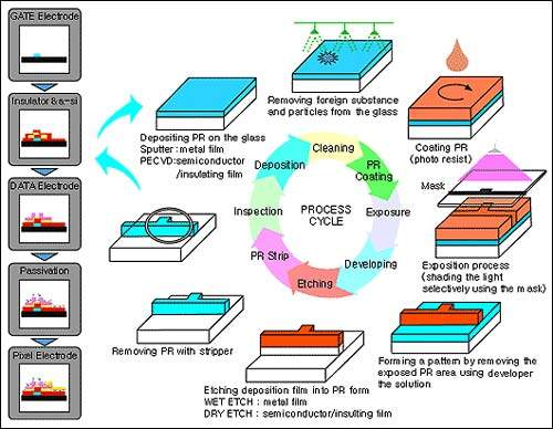 LCD processing is similar to that of semiconductors, with deposition followed by photolithography and etching.