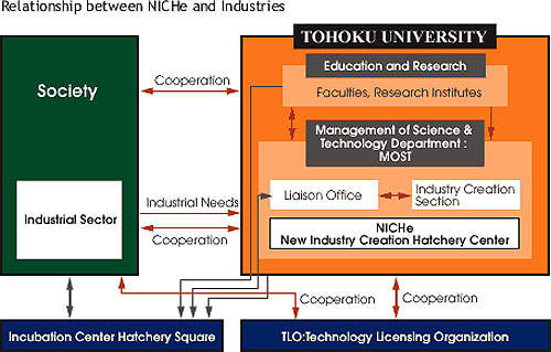 NICHe helps Tohoku University to develop new technologies and industries.
